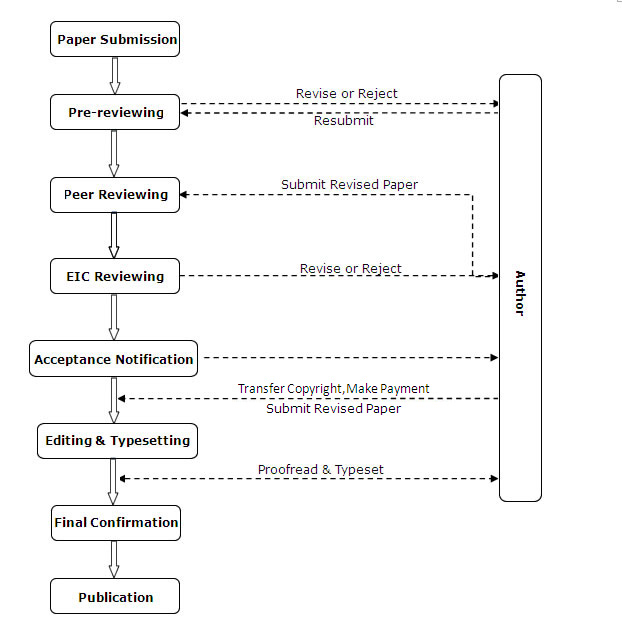 Review Process International Journal Of Trend In